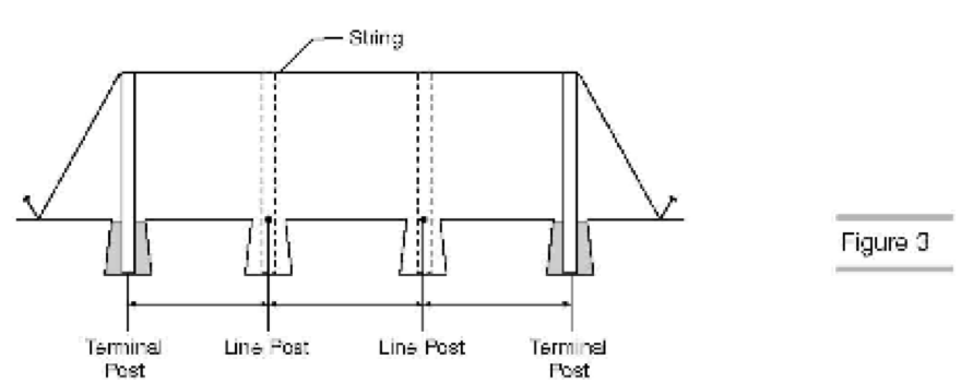 LOCATING AND SETTING LINE POSTS